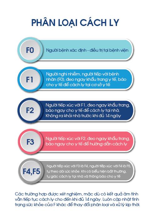 quy trình cách ly các f